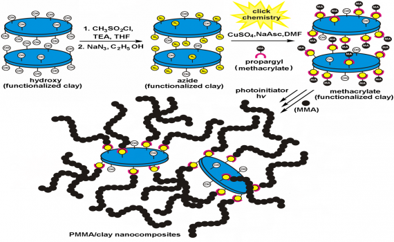 Poly(methyl methacrylate)/Clay Nanocomposites by Photoinitiated Free Radical Polymerization Using Intercalated Monomer