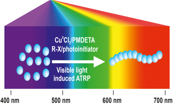 Visible Light-Induced Atom Transfer Radical Polymerization