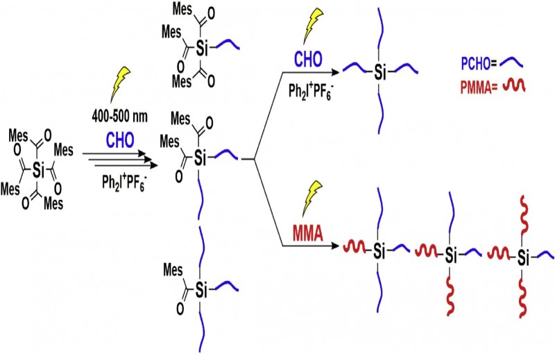 Visible Light Induced Free Radical Promoted Cationic Polymerization Using Acylsilanes