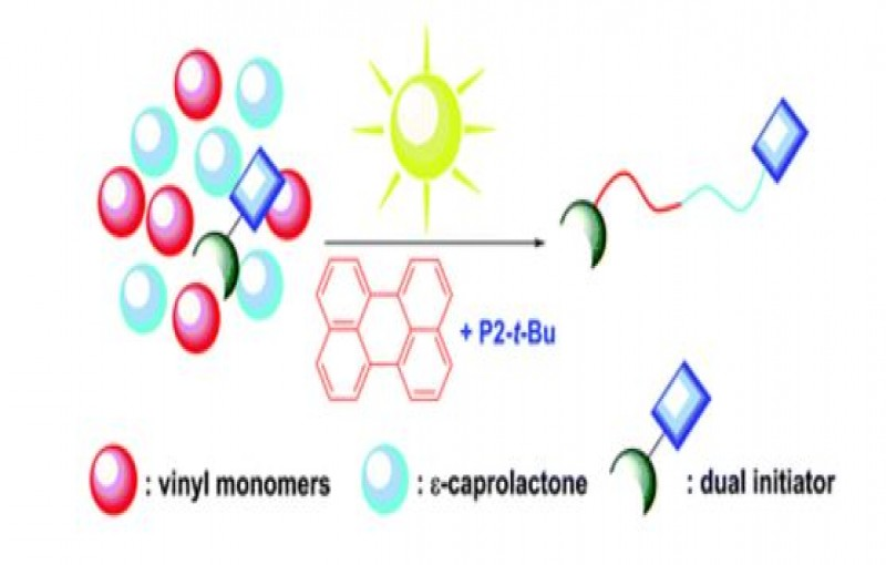Block Copolymer Synthesis in One Shot Concurrent Metal-Free ATRP and ROP Processes Under Sunlight