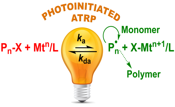 Photoinitiated Atom Transfer Radical Polymerization: Current Status and Future Perspectives