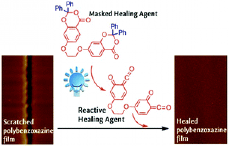 Combining benzoxazine and ketene chemistries for self-healing of high performance thermoset surfaces.