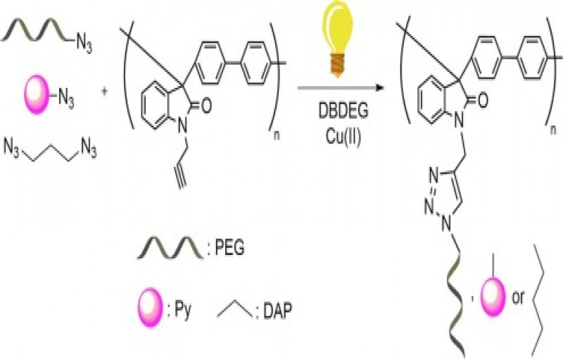 Post modification of acetylene functional polyoxindole biphenylylene by photoinduced CuAAC.