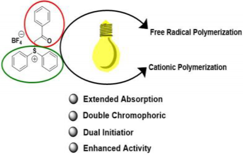 Diphenylphenacyl Sulfonium Salt as Dual Photoinitiator for Free Radical and Cationic Polymerizations.