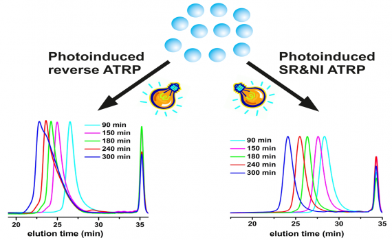 Studies on photoinduced ATRP in the presence of photoinitiator