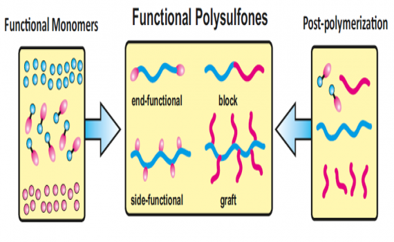 Recent Advances in the Preparation of Functionalized Polysulfones