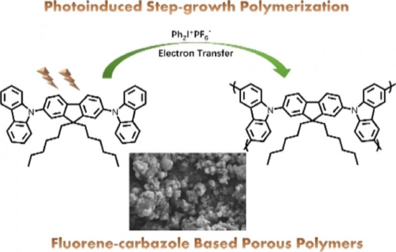 Fluorene-Carbazole-Based Porous Polymers by Photoinduced Electron Transfer Reactions.