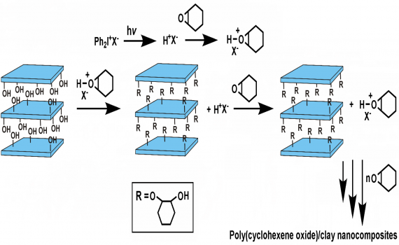 Poly(cyclohexene oxide)/Clay Nanocomposites by Photoinitiated Cationic Polymerization via Activated Monomer Mechanism