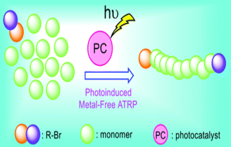 Photoinduced metal free atom transfer radical polymerizations state of the art mechanistic aspects and applications.