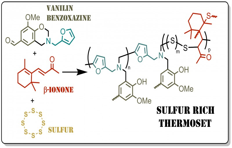 Advanced Thermosets from Sulfur and Renewable Benzoxazine and Ionones via Inverse Vulcanization.