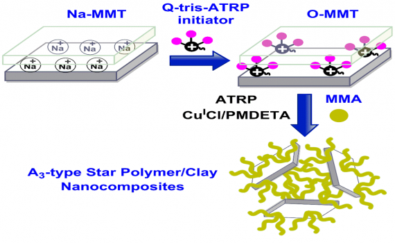 In-situ Synthesis of A3-type Star Polymer/Clay Nanocomposites by Atom Transfer Radical Polymerization
