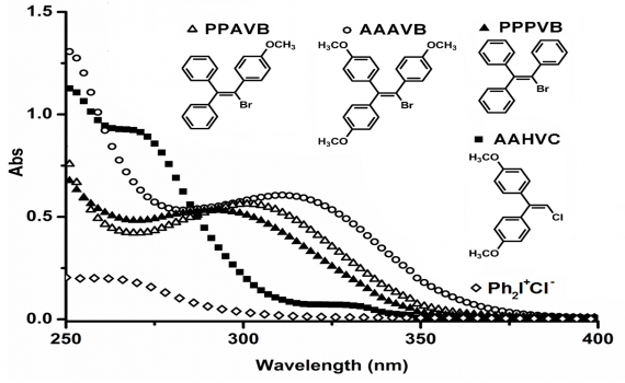 New Photoinitiating Systems for Cationic Polymerization Acting at Near UV and Visible Range