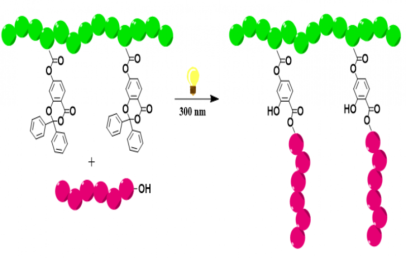 Modular Photoinduced Grafting onto Approach by Ketene Chemistry